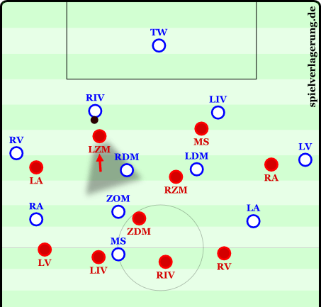 Example of a pressing movement leading to a trap in a 4-1-4-1 from the link below.