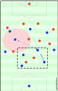 Lack of compactness of backwards pressing results in much easier penetration for PSG.