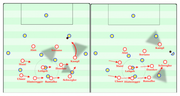 An example of a team pressing an opponent towards the center and then towards the sidelines once the ball has moved there.