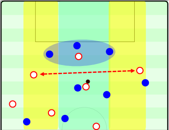 The width from half-space to half-space for most transitions is enough. The exposed defense cannot control all of the space efficiently and are open to combinations and quick switches from one half-space to another to penetrate.