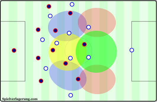 These zones can vary for specific strategies, but the majority of counterattacks can be broken down into the use of the center and half-spaces before penetration (or during creation) and in penetration (or during finishing). The flanks could also be included for various reasons even though they aren't used as frequently.