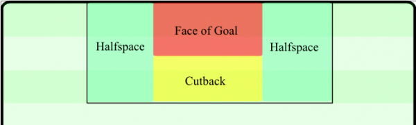 The different strategic zones within the penalty box when looking to create a goal scoring chance.