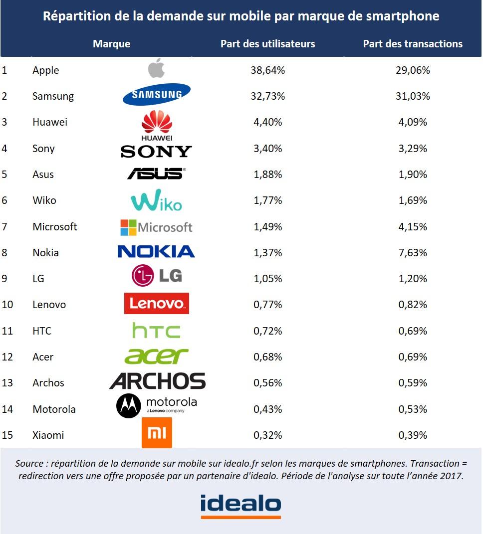 En revanche, lorsque l on s intéresse à la part des transactions en  fonction des marques, on peut constater que les utilisateurs de Samsung –  pourtant moins ... a432260f2e72