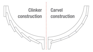 Fig. 2: Simplified constructional comparison between a clinker and a carvel-built vessel (adopted from Yachtpaint.com 2015).