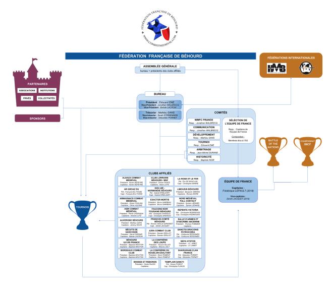 structure de la fédération