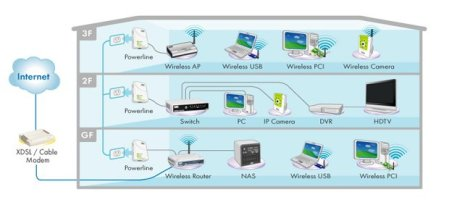Diagram Home Network