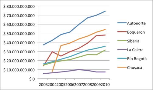 Recaudo anual de peajes perimetrales a Bogotá - Datos del INCO
