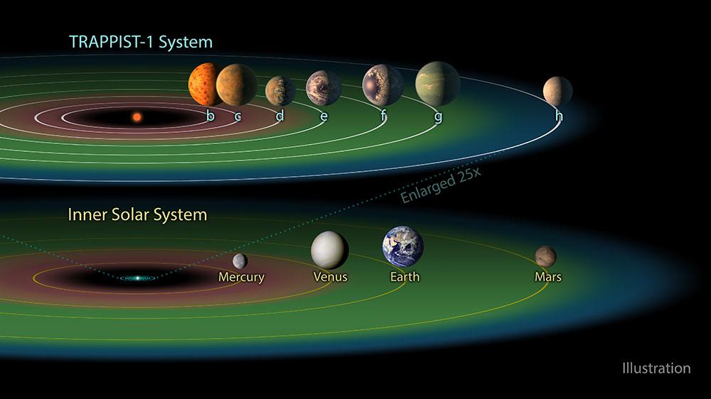 Scoperto un nuovo sistema solare con 7 pianeti. E c'è il «sosia» della Terra