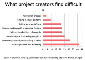 What crowdfund creators find difficult