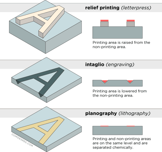 Infographic of three main printing methods: relief or letterpress, intaglio or engraving, planography or litography