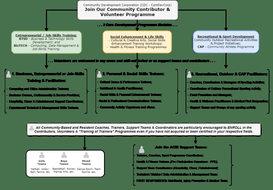 CDC Contributors & Volunteer Programme