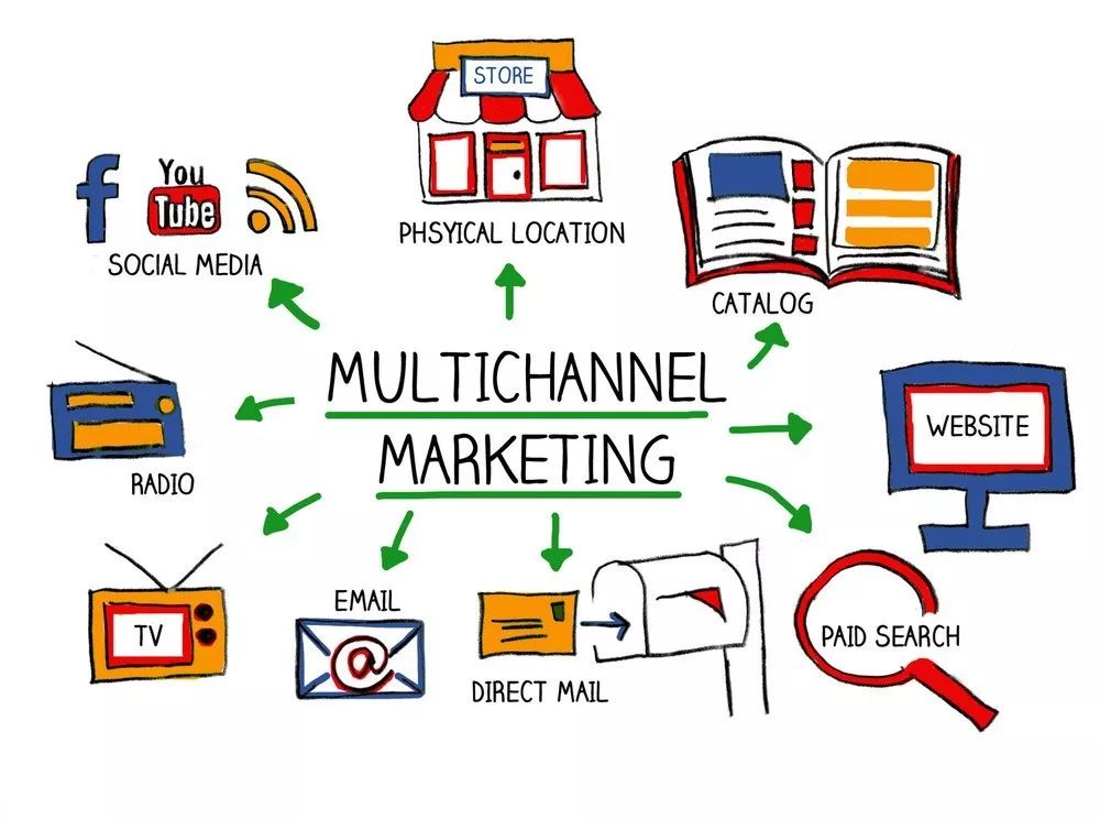 Multichannel marketing challenge