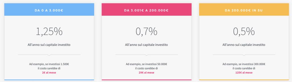 Costo piattaforma moneyfarm