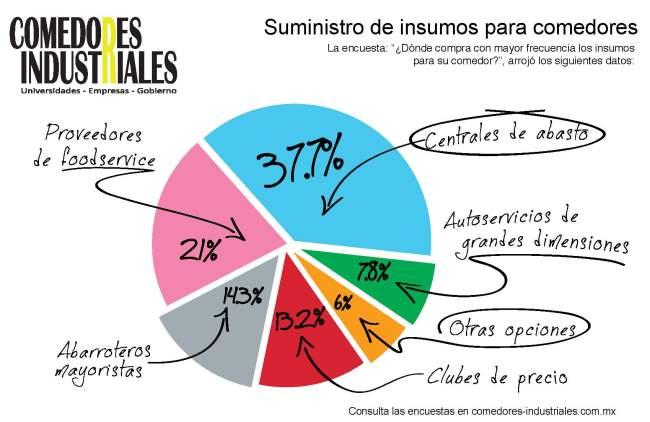 Grafica encuesta insumos_nueva