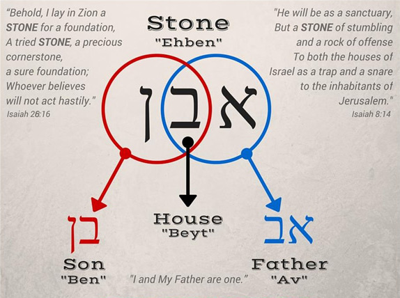 Isaiah 28:16 points to messiah as the stone