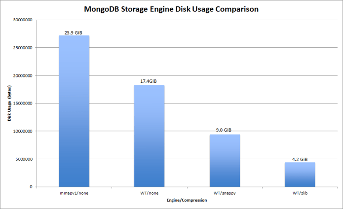 On-Disk Usage with various storage engines and compression options