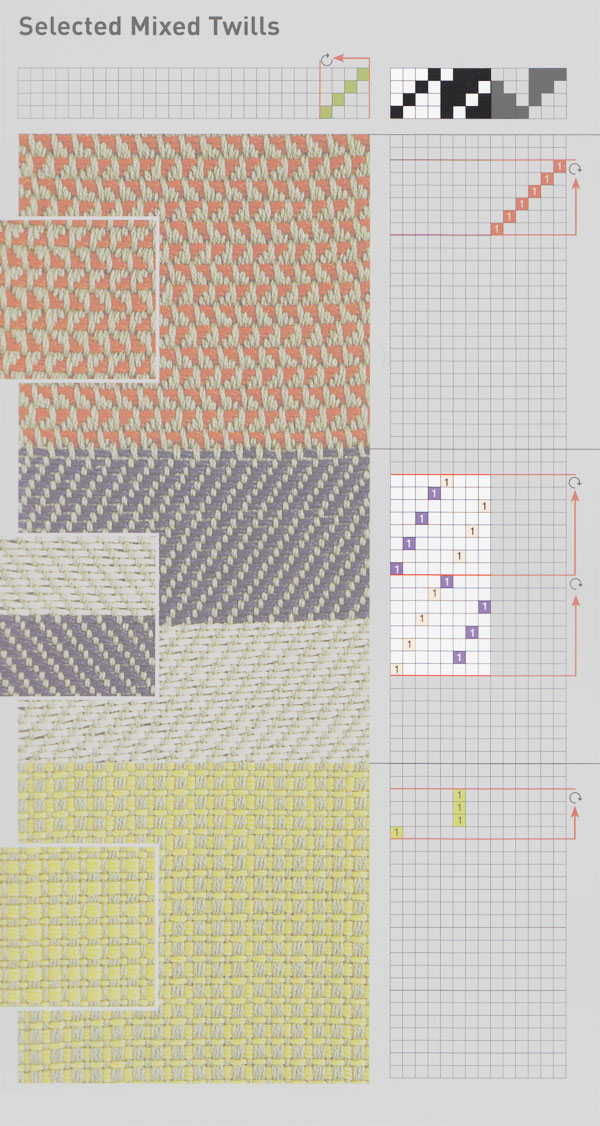 A mixed twill and double weave as the second structure.