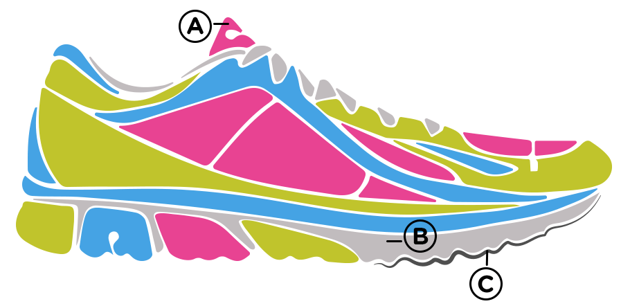 If The Shoe Fits How To Pick The Right Running Shoes Comgateway