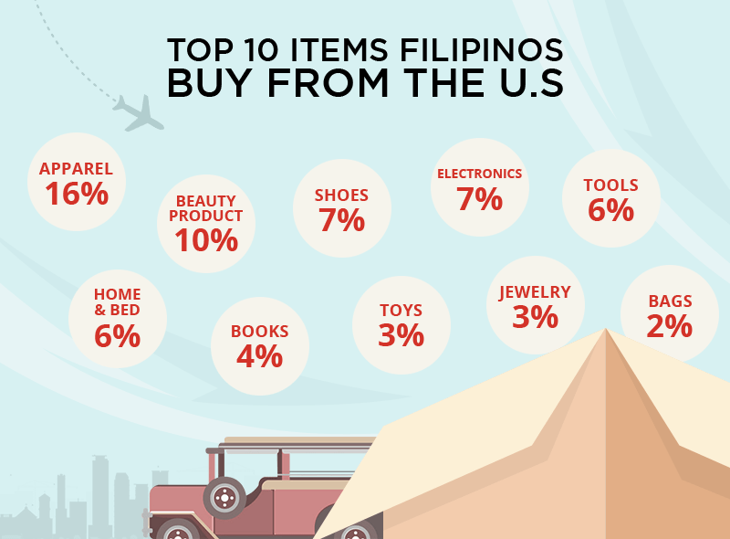 ship from the us to the philippines