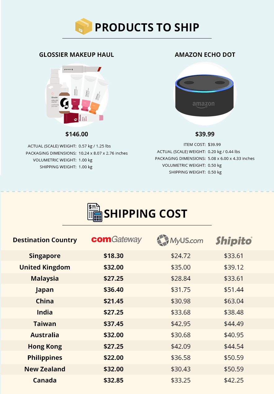 Borderlinx alternative, lowest international shipping rates