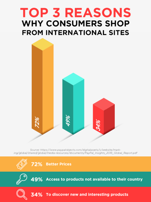 Infographic- Top 3 Reasons Why Consumers Shop from International Sites