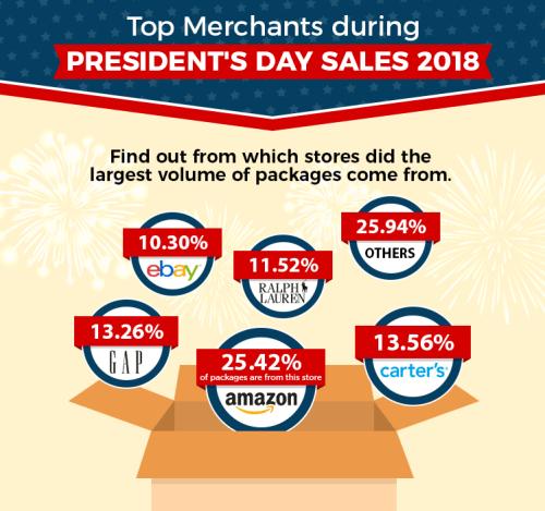 Top Merchants President's Day