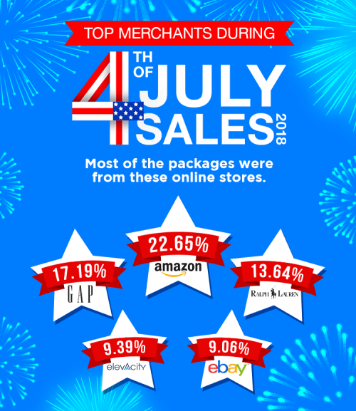 Popular online stores during 4th of July sales 2018