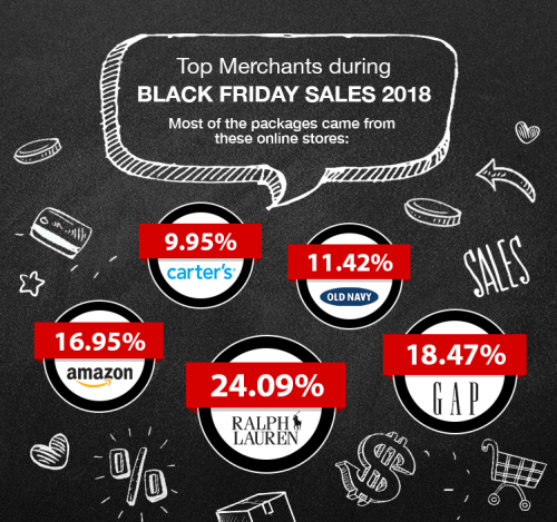 Top US merchants among comGateway users during Black Friday 2018