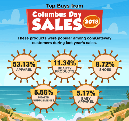 Top product categories bought during Columbus Day 2018