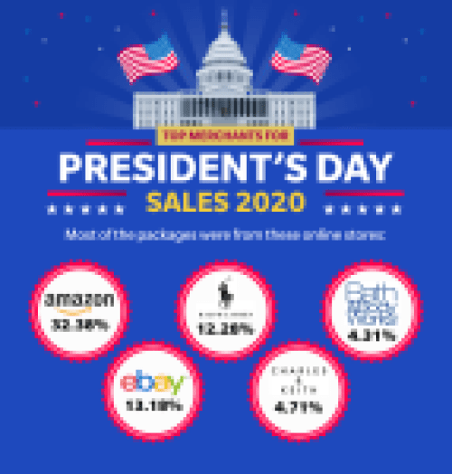 Top-performing merchants from President's Day sales 2020