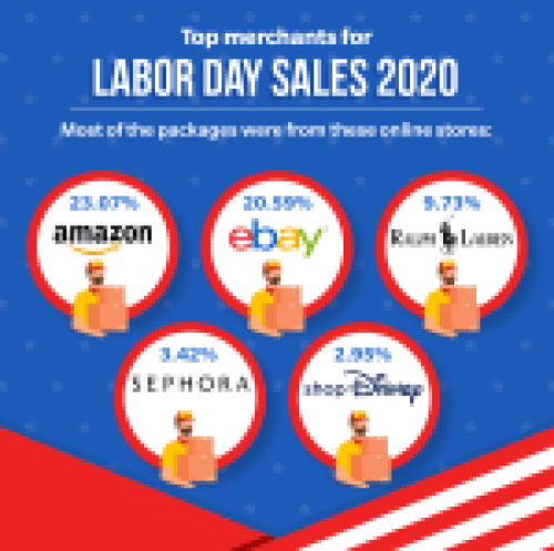 Top merchants from the Labor Day Sales 2020