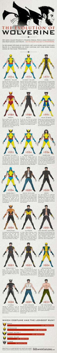 Wolverine Infographic