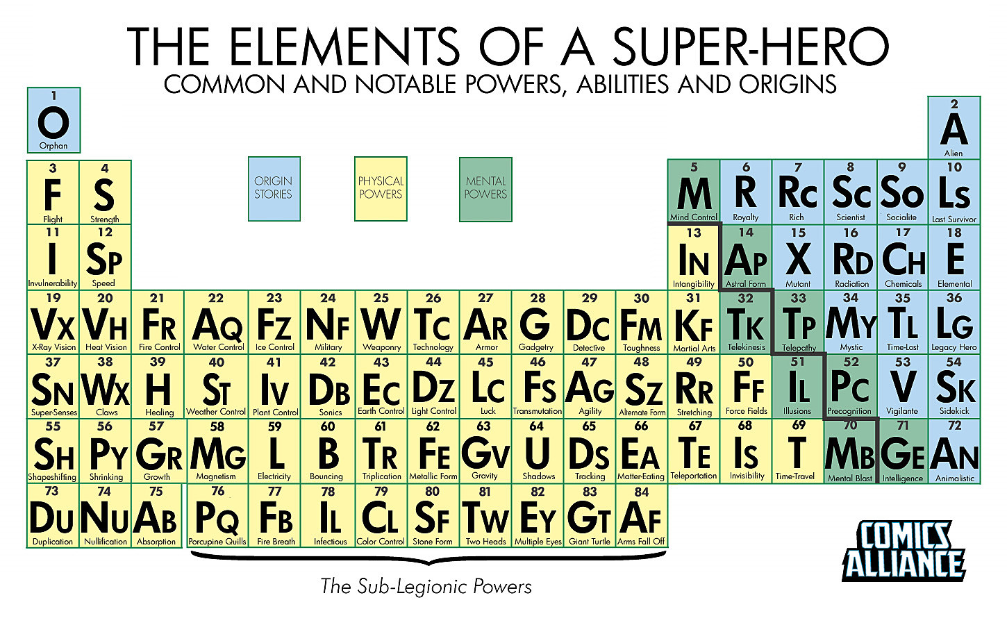 The Periodic Table Of Super Powers