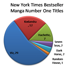 NYT BS GN Manga #1