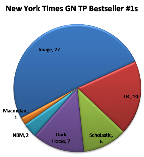 NYT BS GN TP #1