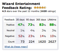 Wizard feedback