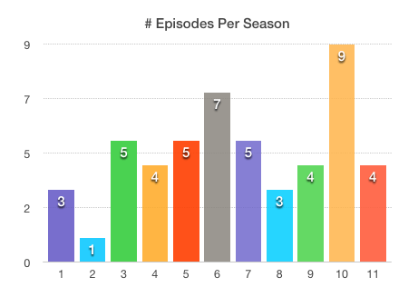 Mythbusters Episodes per Season in Anniversary DVD Set