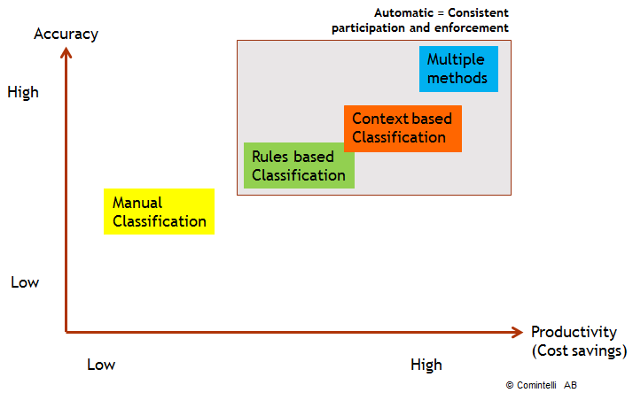 Benefits of automatic classification