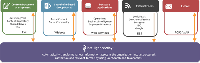 integrations intelligence2day