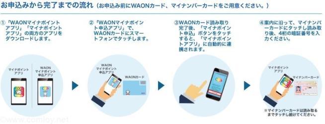 WAONマイナポイント申し込みアプリ登録のフロー