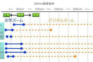 スマートフォンの35mm 換算比較表