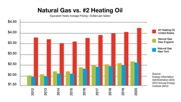 Oil To Gas Heating Conversions Commack Heating