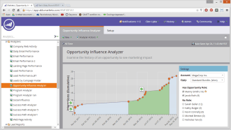One of my favorites, the Opportunity Influence Analyzer told the story of a single sale.