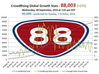 le financement participatif crowdrising