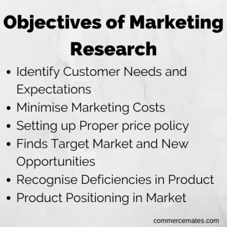 Objectives of Marketing Research