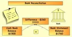 Reconciling Bank Balance