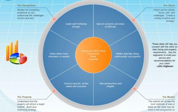 client focus chart