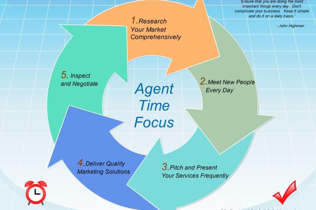commercial real estate time management tips