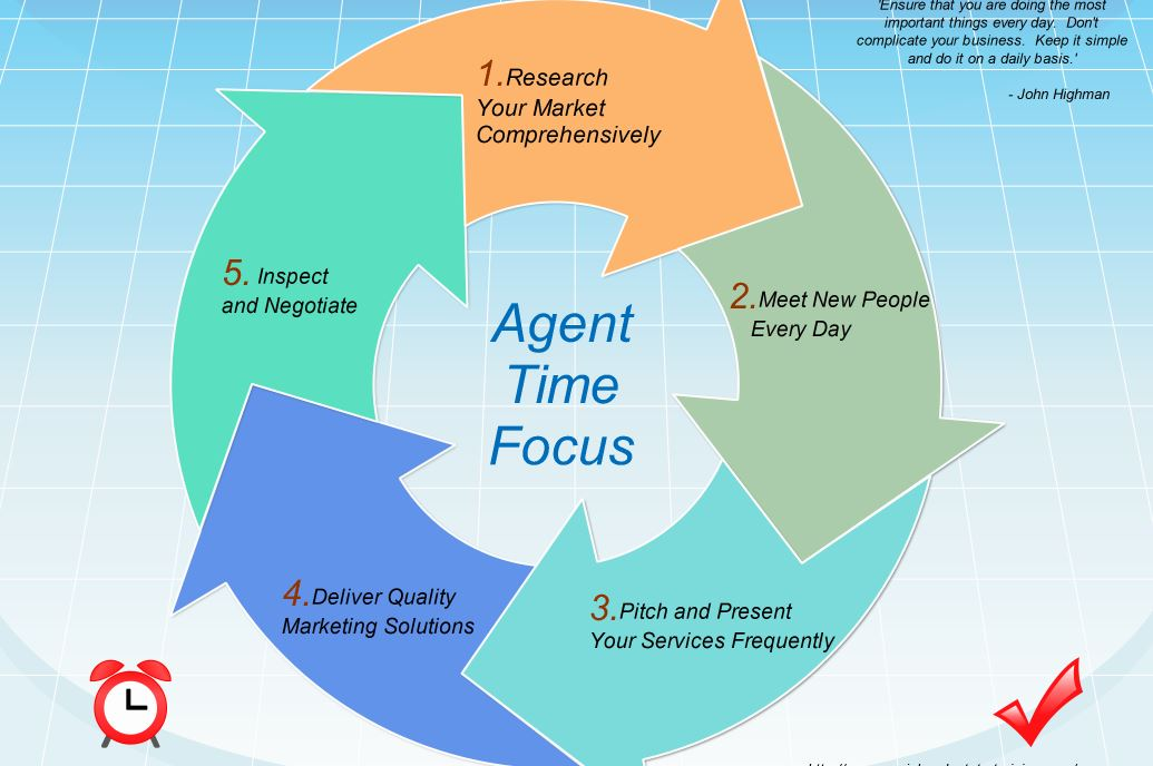 How to Use Your Time More Effectively in Commercial Real Estate Brokerage