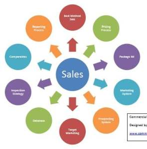 commercial property sales process